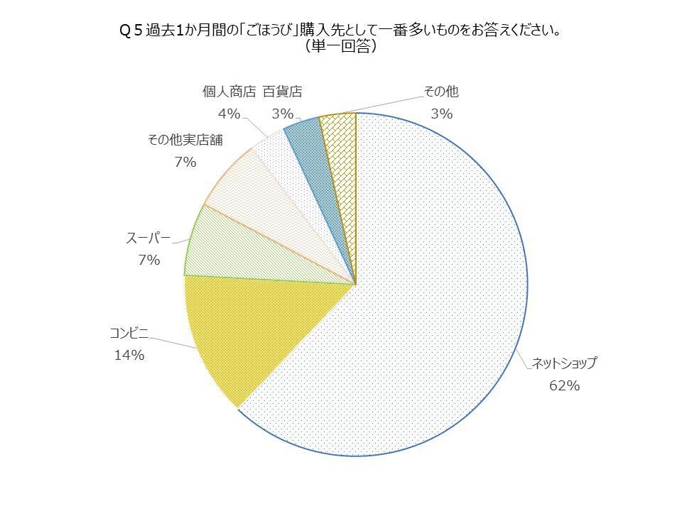 ごほうび購入先円グラフ