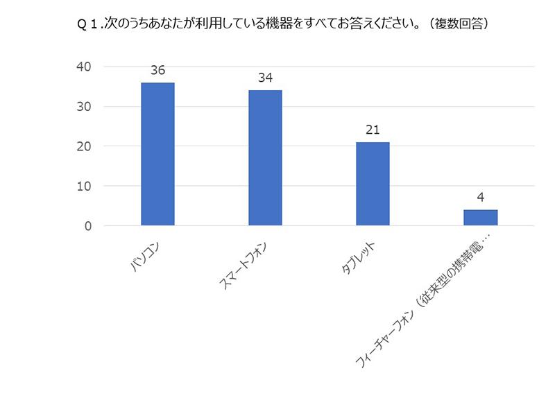 アプリアンケートQ1グラフ
