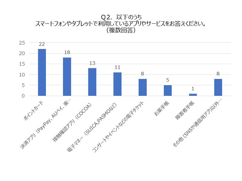 アプリアンケートQ2グラフ