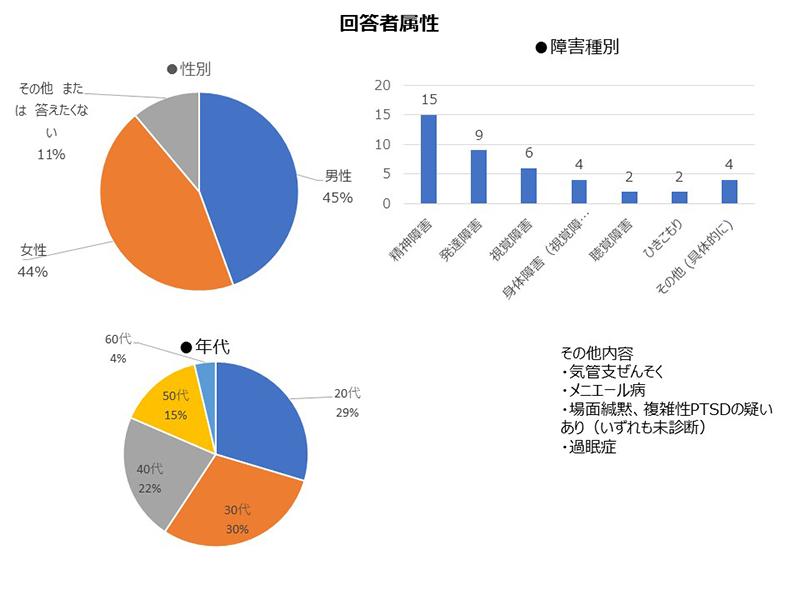 今年の漢字についてのアンケート回答者属性