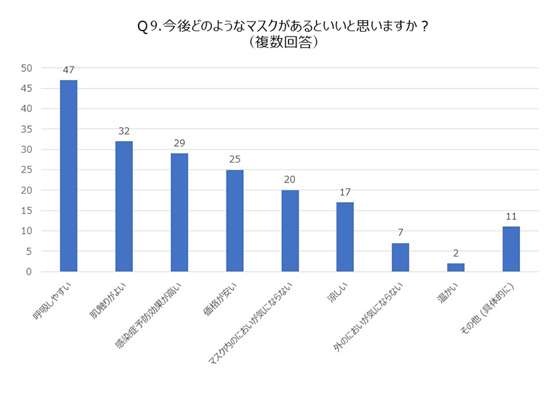 Q9.マスクグラフ
