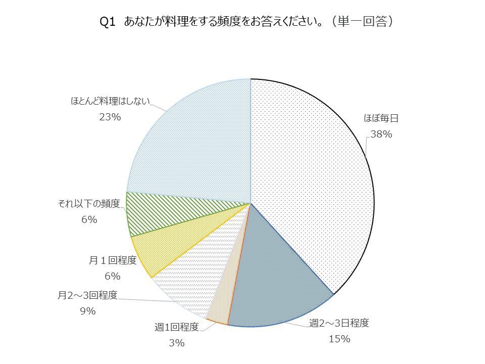 Q1料理をする頻度円グラフほぼ毎日利用38%週2~3日14%