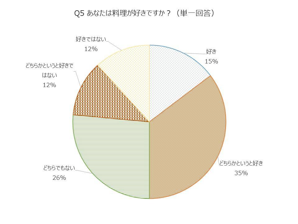 Q5料理はすきですか?円グラフ好き15%どちらかというと好き35%どちらでもない26%どちらかというと好きではない12%好きではない12%理19