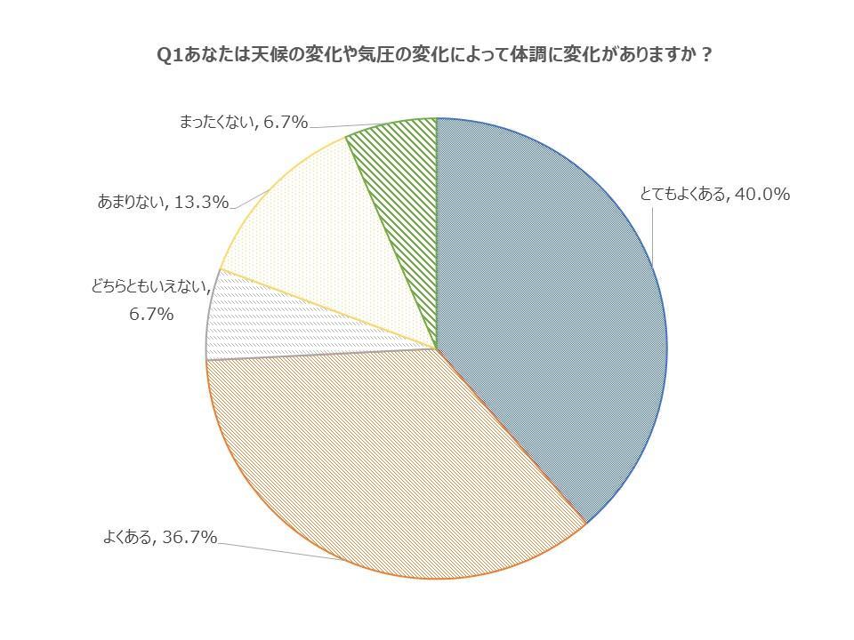 Q1気候や気圧の変化によって体調に変化はありますか?円グラフとてもよくある40%よくある36.7%どちらともいえない6.7%あまりない13.3%まったくない6.7%利用した65%利用していない35%