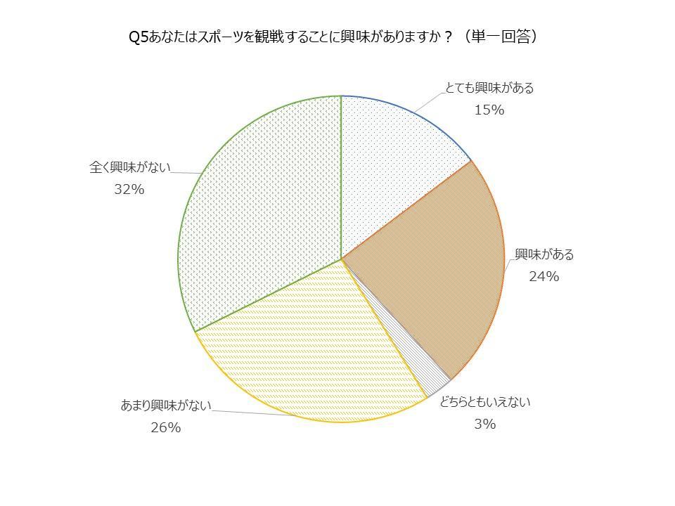 Q5スポーツ観戦に興味はありますか?とても興味がある15%興味がある24%