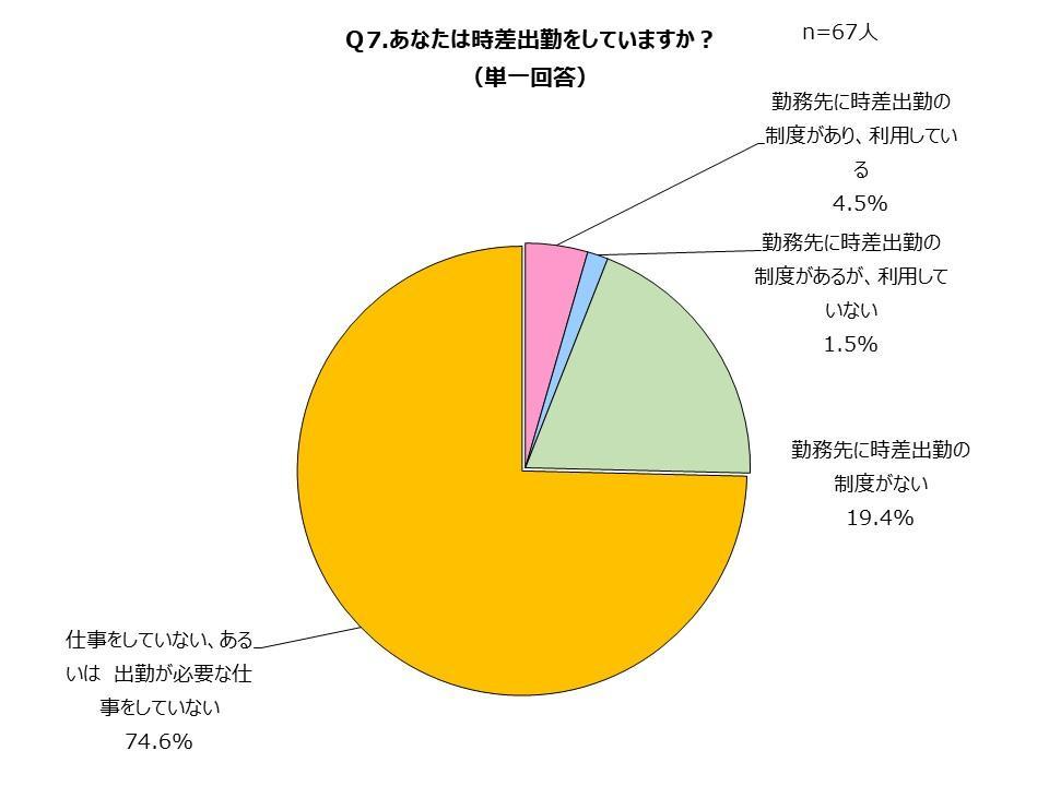 時差出勤についてのグラフ