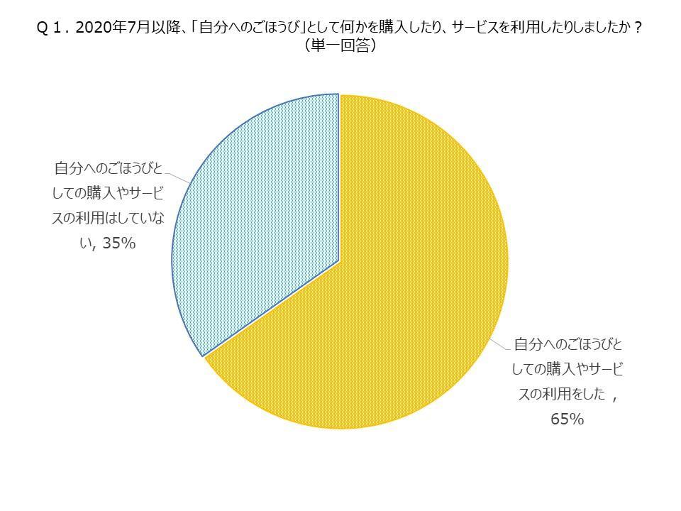 Q1自分へのごほうびの購入円グラフ利用した65%利用していない35%
