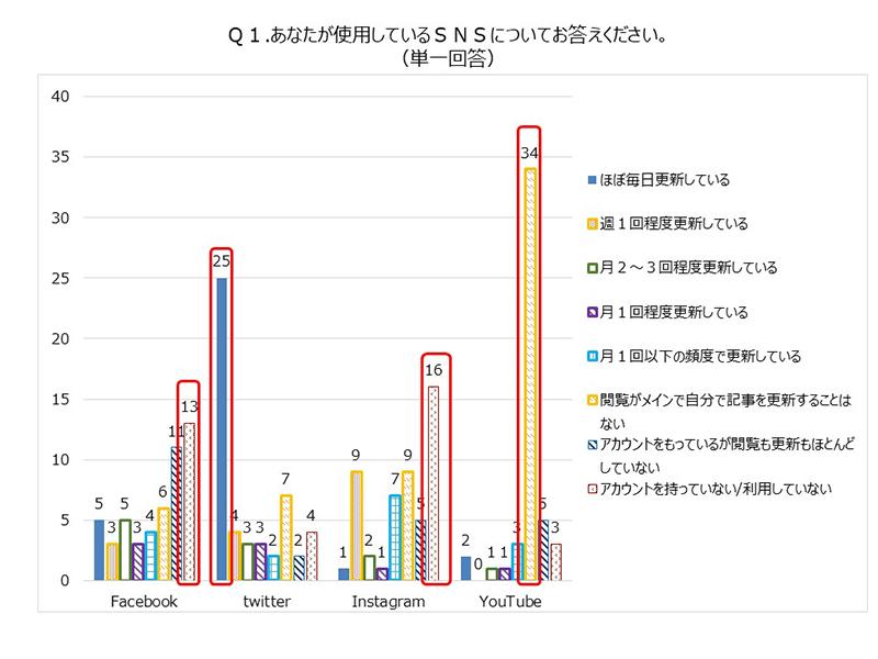 (グラフ)利用しているSNS