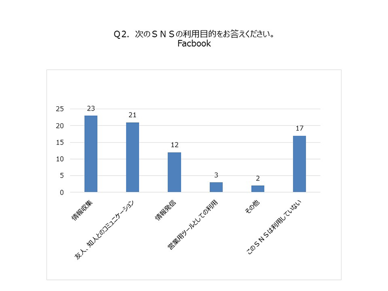 (グラフ)SNS利用目的Facebook