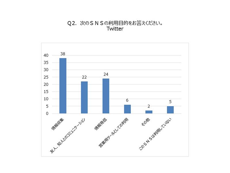 (グラフ)SNS利用目的 Twitter