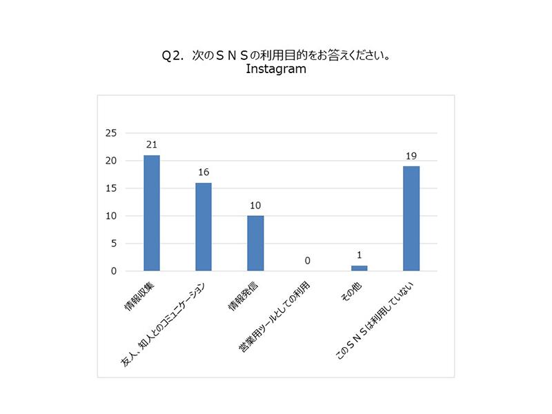 (グラフ)SNS利用目的 Instagram