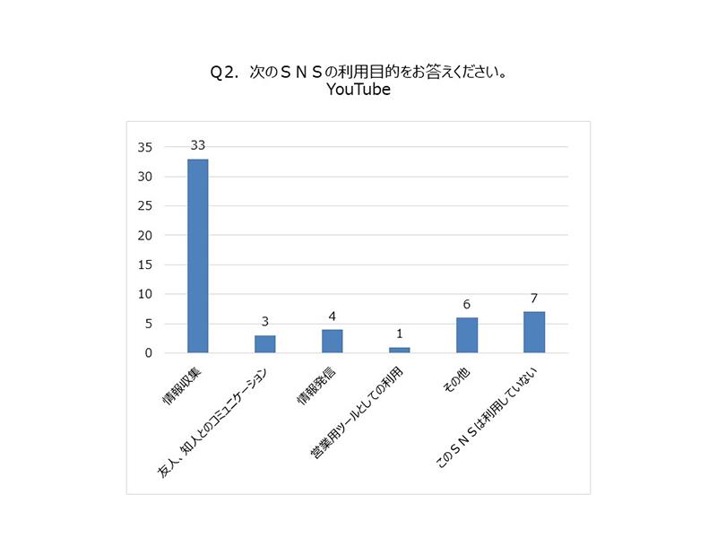 (グラフ)SNS利用目的YouTube